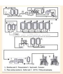 small  yogurt  plant,  yogurt   equipment s